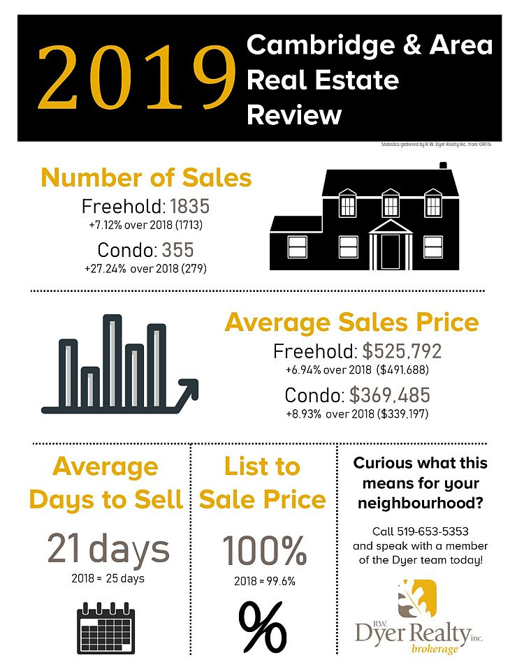 Real estate statistics for Cambridge in 2019