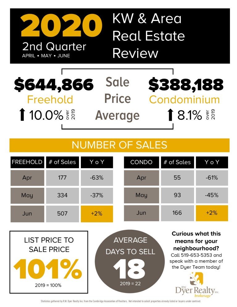 Kitchener-Waterloo Real Estate review for the 2nd quarter of 2020. Includes Average Sales Prices, the number of sales, the list to sale price ratio and the average days to sell.