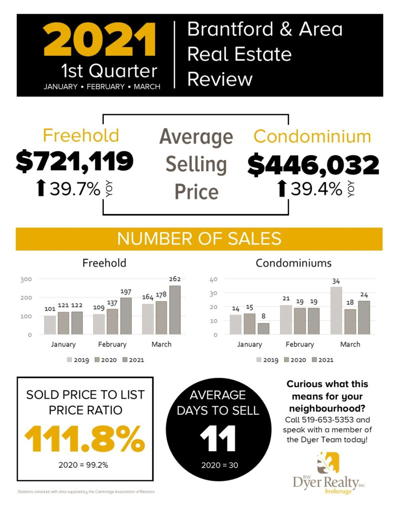 Brantford and area 2021 1st quarter real estate statistics