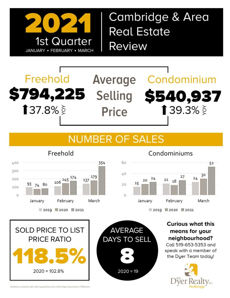 Real estate statistics for Cambridge and area in the 1st quarter of 2021