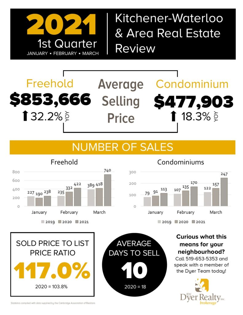 Kitchener-Waterloo and area real estate statistics for 2021 1st quarter