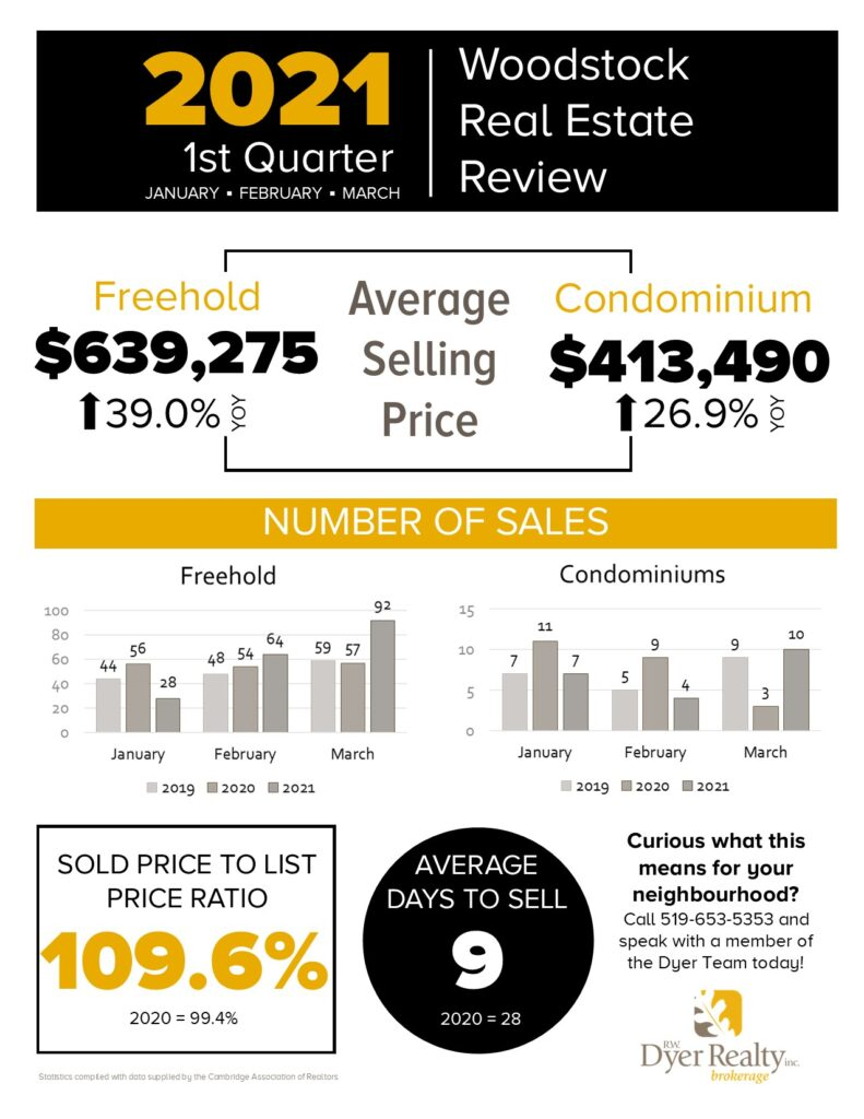 2021 1st quarter real estate review for Woodstock, Ontario. Freehold prices are up 39%, Condo prices are up 26.9%, Sold to list price ratio is 109.6% and the average days to sell is 9