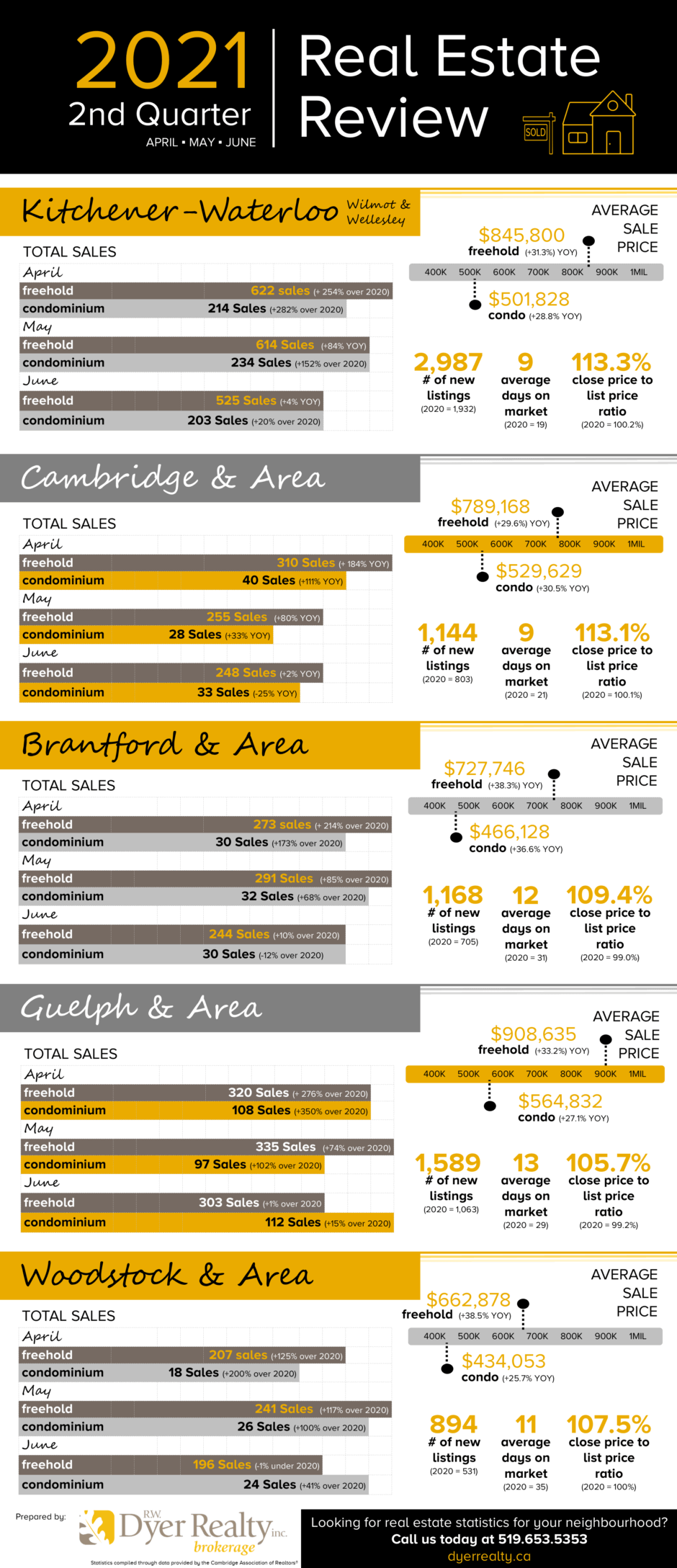 Real Estate Sales Statistics for the second quarter of 2021 for Kitchener-Waterloo, Cambridge, Guelph, Brantford, Woodstock and areas.